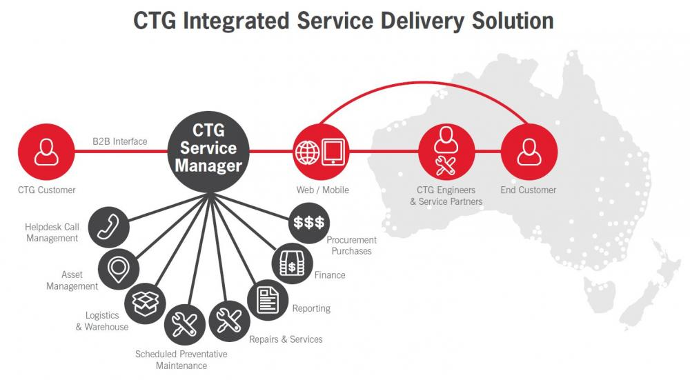 ctg integrated service delivery solution